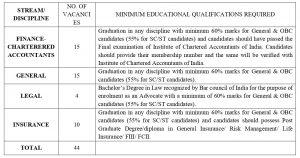 GIC of India Recruitment 2021