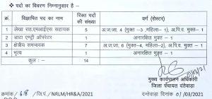 CG Zila Panchayat    Recruitment 2021